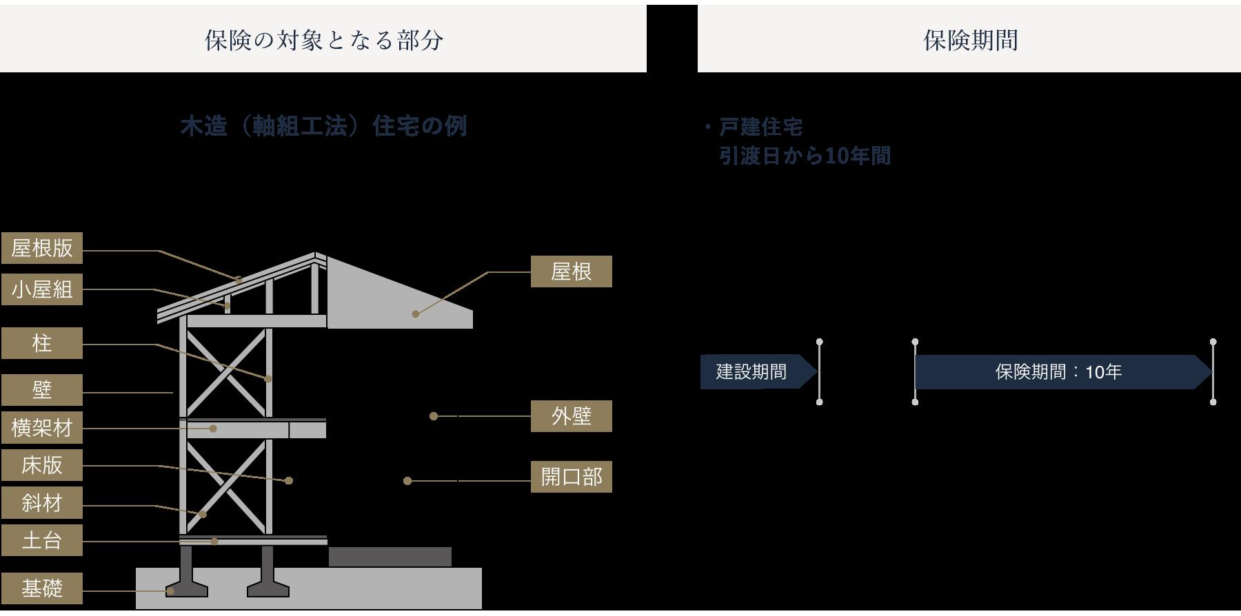 シエルホームデザインのアフターメンテナンスの図